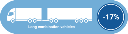 Efficiency run infographic showing long combination vehicles contributing to a 17% fuel efficiency saving